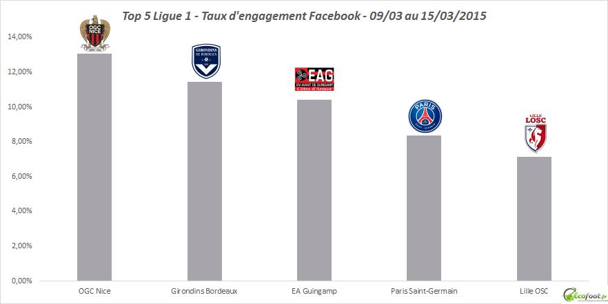 top 5 ligue 1 tx d'engagement facebook 7ème edition