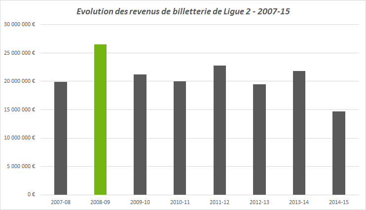 évolution revenus de billetterie de Ligue 2