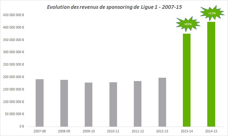 évolution revenus de sponsoring de ligue 1 2007-15