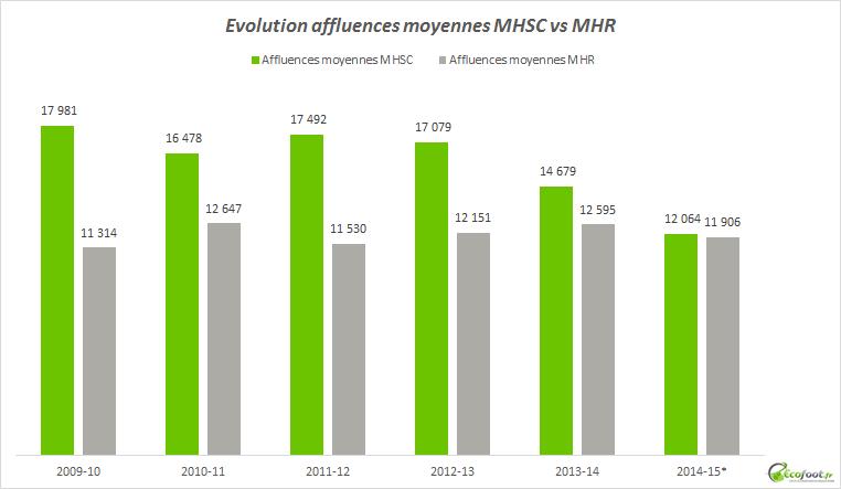 affluences moyennes mhsc