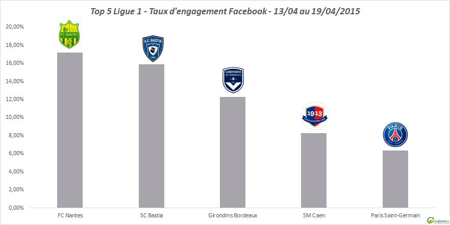 baromètre facebook ligue 1 12ème édition