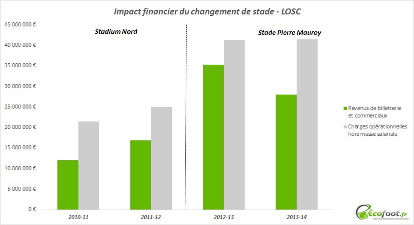 changement stade losc impact financier