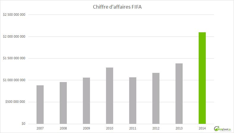 chiffre d'affaires FIFA