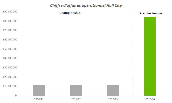 chiffre d'affaires opérationnel hull city