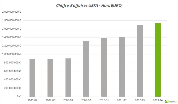 chiffre d'affaires uefa 2006-14