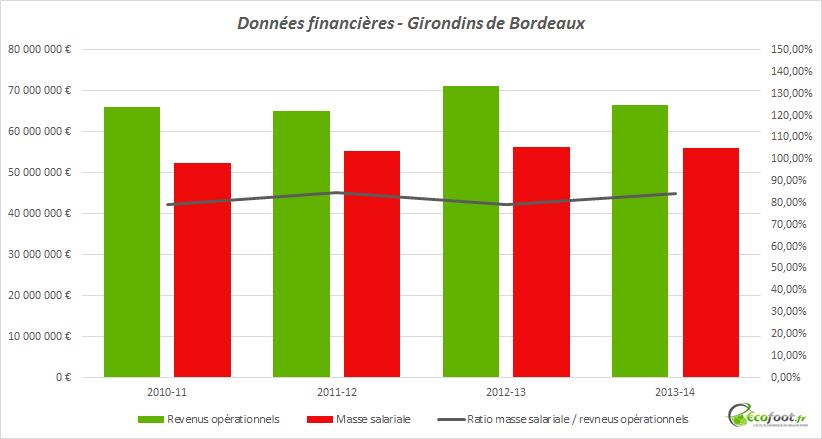 données financières girondins bordeaux