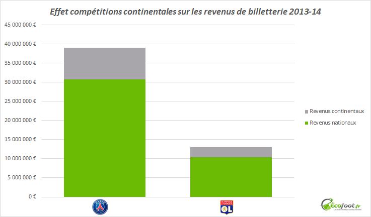 effet compétitions continentales revenus billetterie ligue 1
