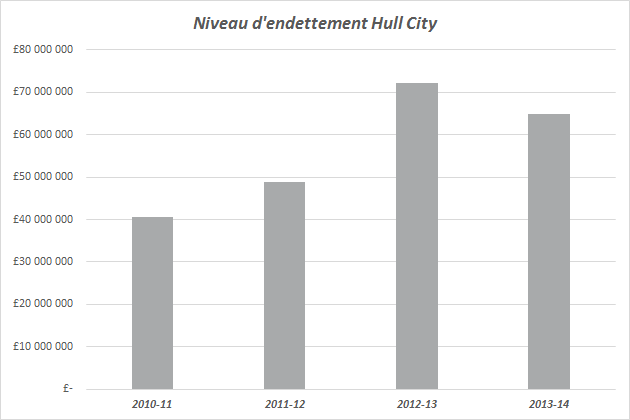 endettement hull city