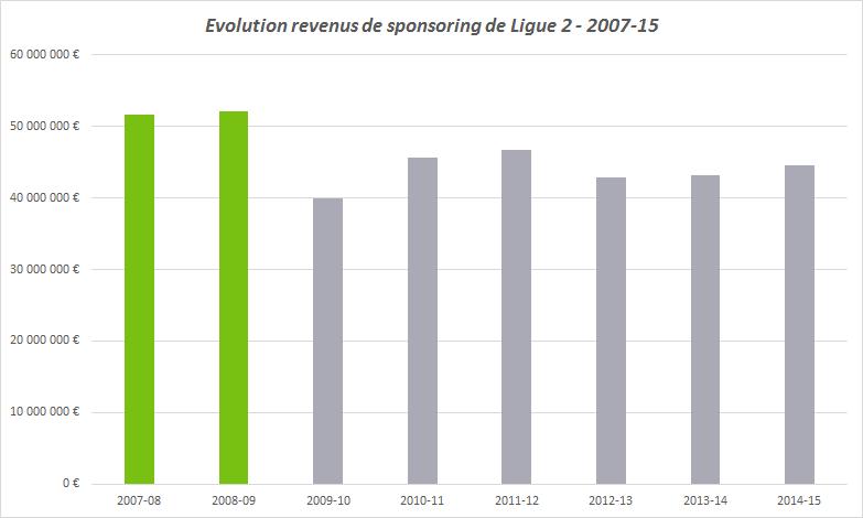 evolution revenus de sponsoring ligue 2