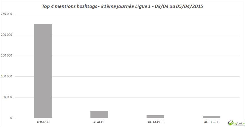 hashtags 31ème journée l1 2014-15