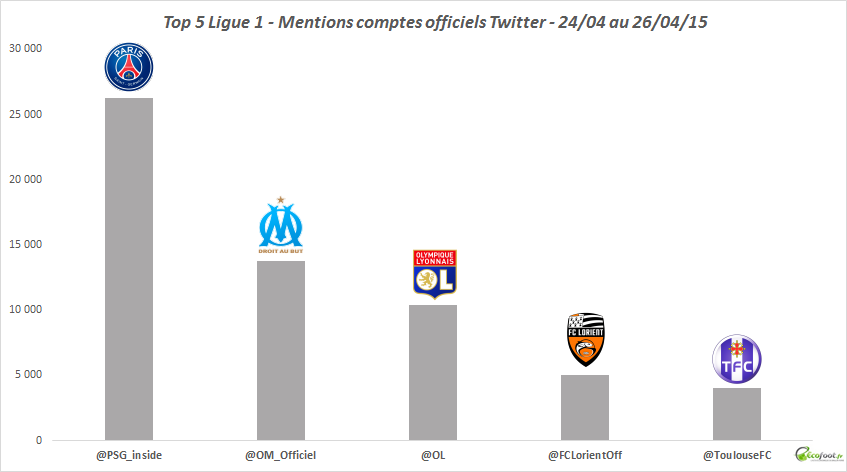 ligue 1 twitter 34eme journée 2014-15