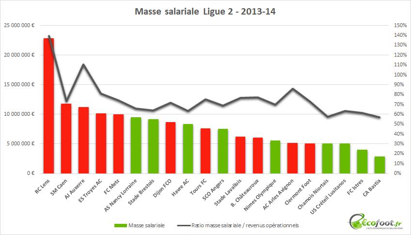 masse salariale ligue 2 2013-14
