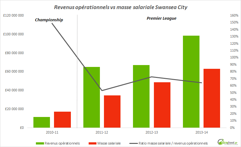 masse salariale swansea city