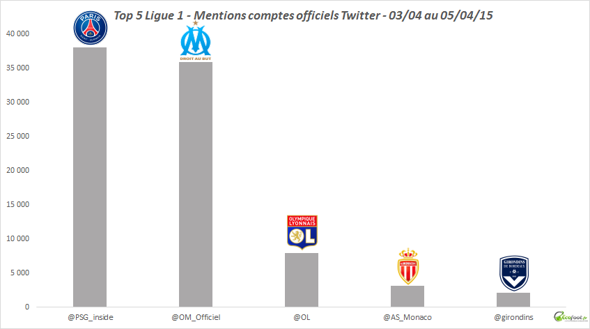 mentions comptes officiels twitter 31 journée l1 2014-15
