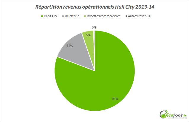 répartition revenus hull city 2013-14