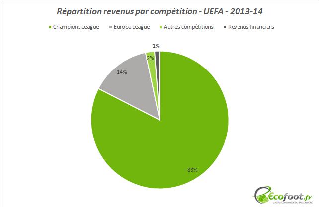 répartition revenus uefa 2013-14