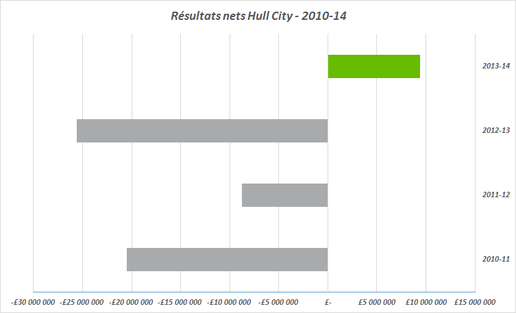 résultats nets hull city