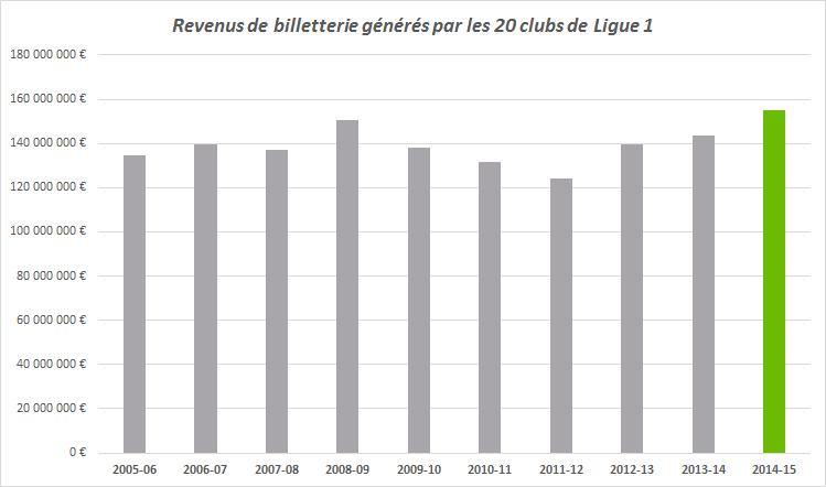revenus billetterie ligue 1 2014-15