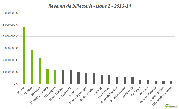 revenus billetterie ligue 2 2013-14