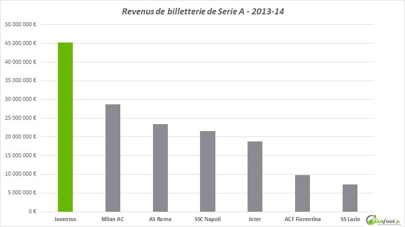 revenus de billetterie serie a 2013-14