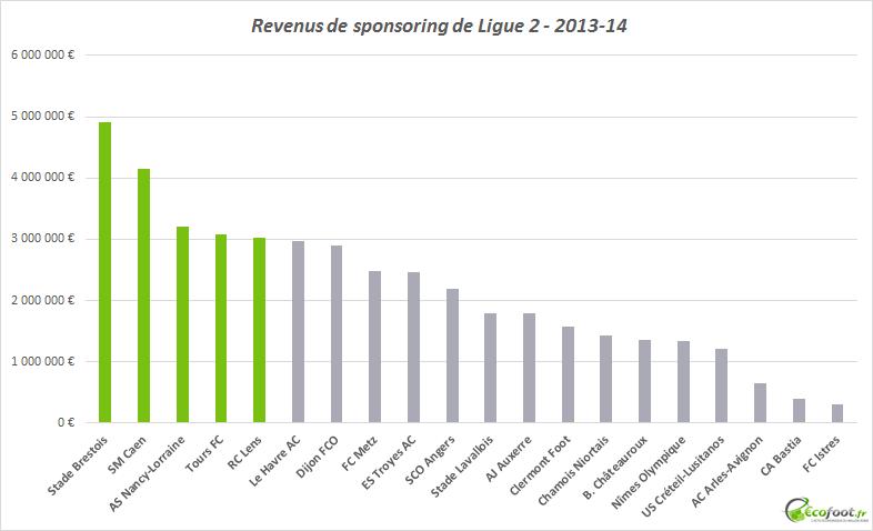 revenus de sponsoring ligue 2 2013-14