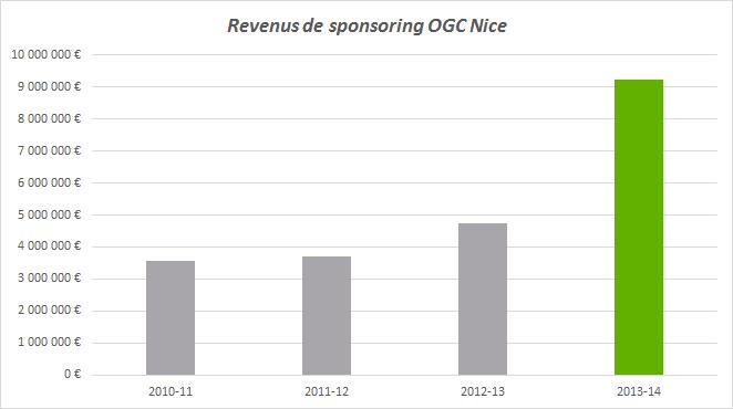 revenus de sponsoring ogc nice