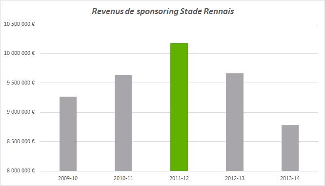 revenus de sponsoring stade rennais