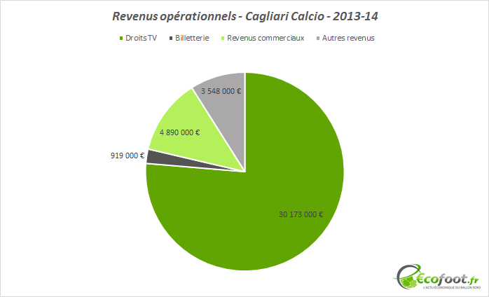 revenus opérationnels cagliari calcio 2013-14