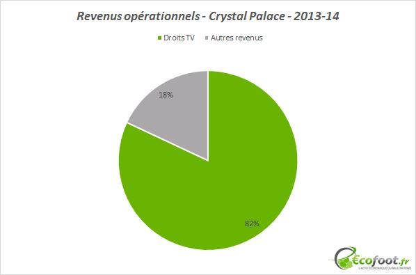 revenus opérationnels crystal palace 2013-14