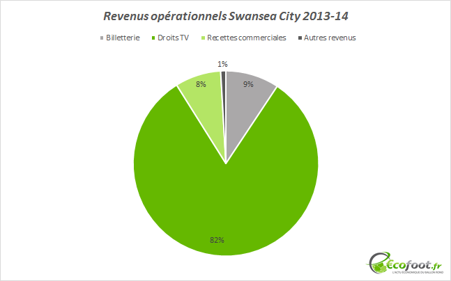revenus opérationnels swansea city 2013-14