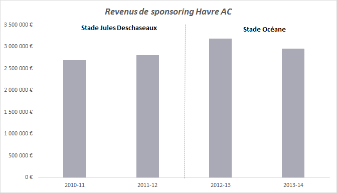revenus sponsoring havre ac