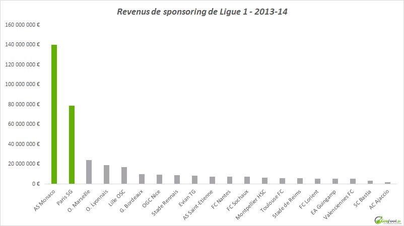 revenus sponsoring ligue 1 2013-14