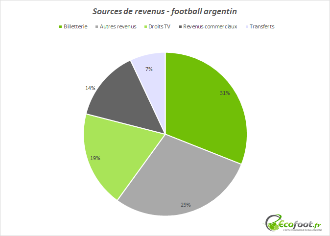 sources de revenus football argentin