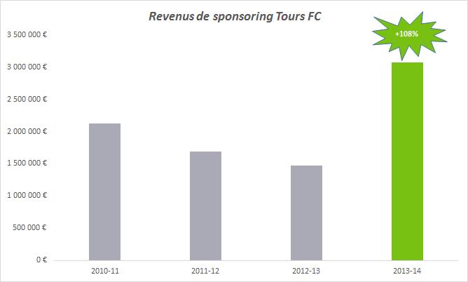 sponsoring tours fc