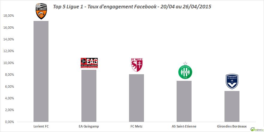taux d'engagement facebook ligue 1 13ème edition