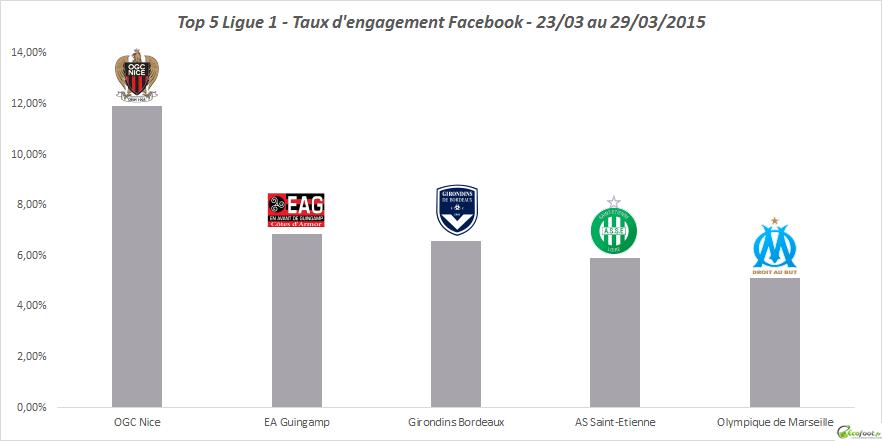 taux d'engagement facebook ligue 1 version 9