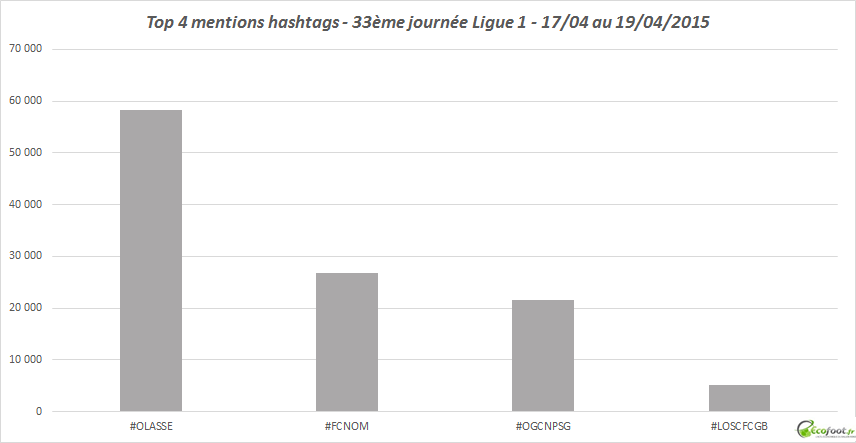 top 4 baromètre twitter ligue 1 33j