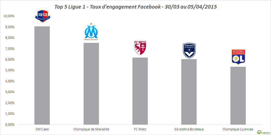 top 5 tx d'engagement facebook ligue 1 10ème édition