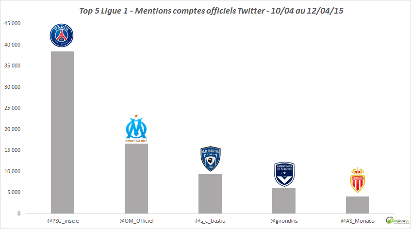 twitter mentions comptes ligue 1 32 journée 14-15