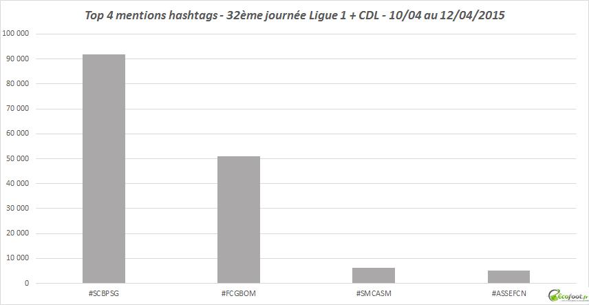 twitter mentions hashtags 32 journée l1 2014-15