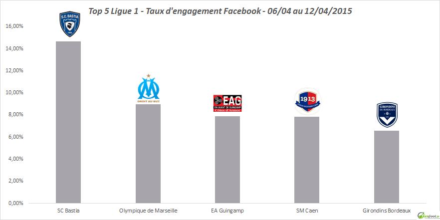 tx d'engagement facebook ligue 1 11eme edition