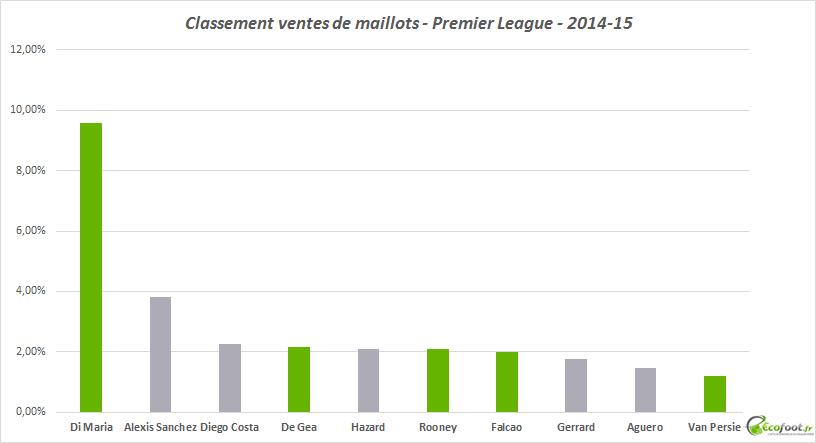 ventes de maillots premier league 2014-15