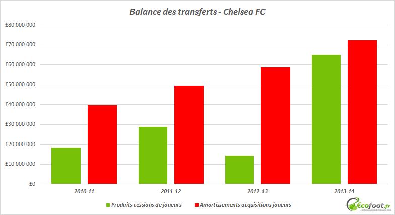 balance des transferts chelsea fc