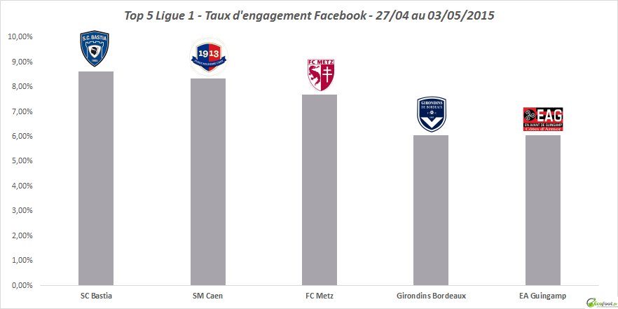 baromètre facebook ligue 1 14eme edition