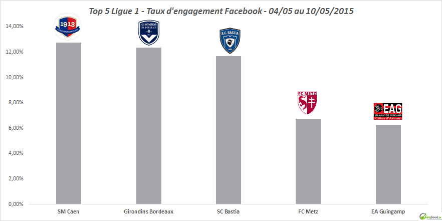 baromètre facebook ligue 1 15eme edition