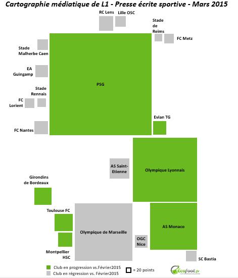 cartographie médiatique ligue 1 progression mars 2015