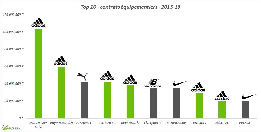 contrats équipementiers 2015-16