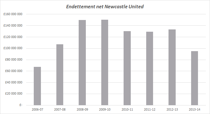 endettement newcastle united
