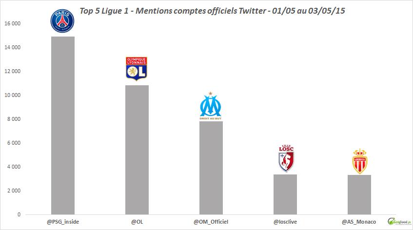 ligue 1 classement twitter 35ème journée