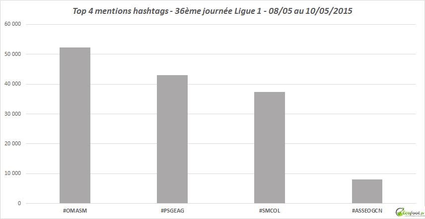 mentions hashtags ligue 1 36eme journée